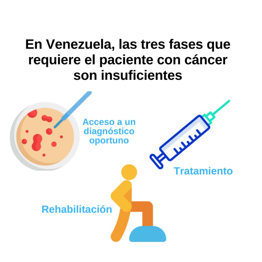 Tres fases del cáncer en Venezuela son insuficientes